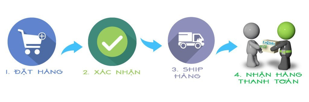 Quy trình mua hàng trên Deminlo.com qua 4 bước